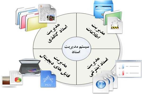 آموزش کار با سیستم مدیریتی