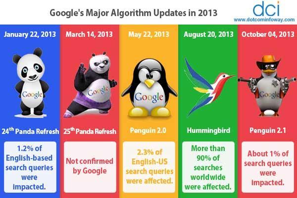 بهینه سازی بهتر سایت با شناخت الگوریتم های گوگل (قسمت دوم)